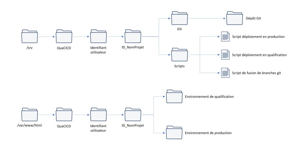 Organisation de fichiers créés par QuaCICD